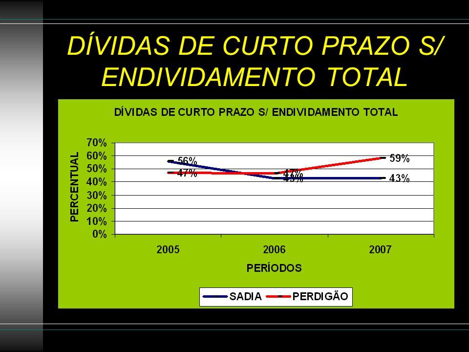 DÍVIDAS DE CURTO PRAZO S/ ENDIVIDAMENTO TOTAL