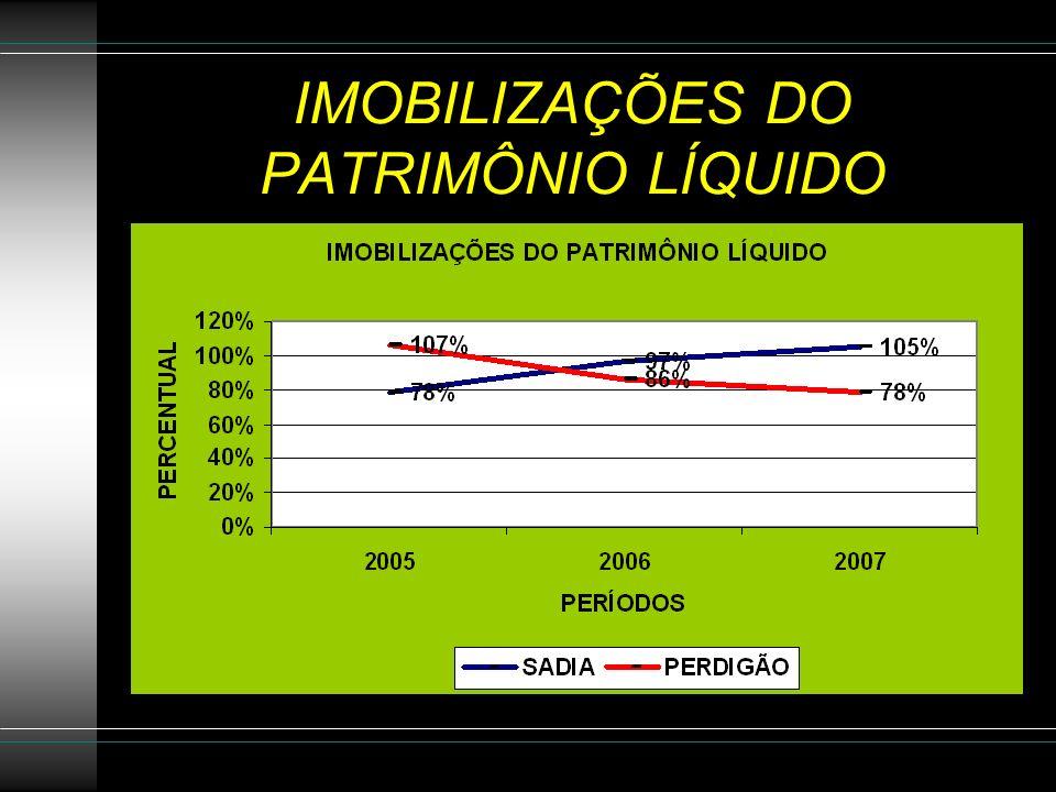 IMOBILIZAÇÕES DO PATRIMÔNIO LÍQUIDO