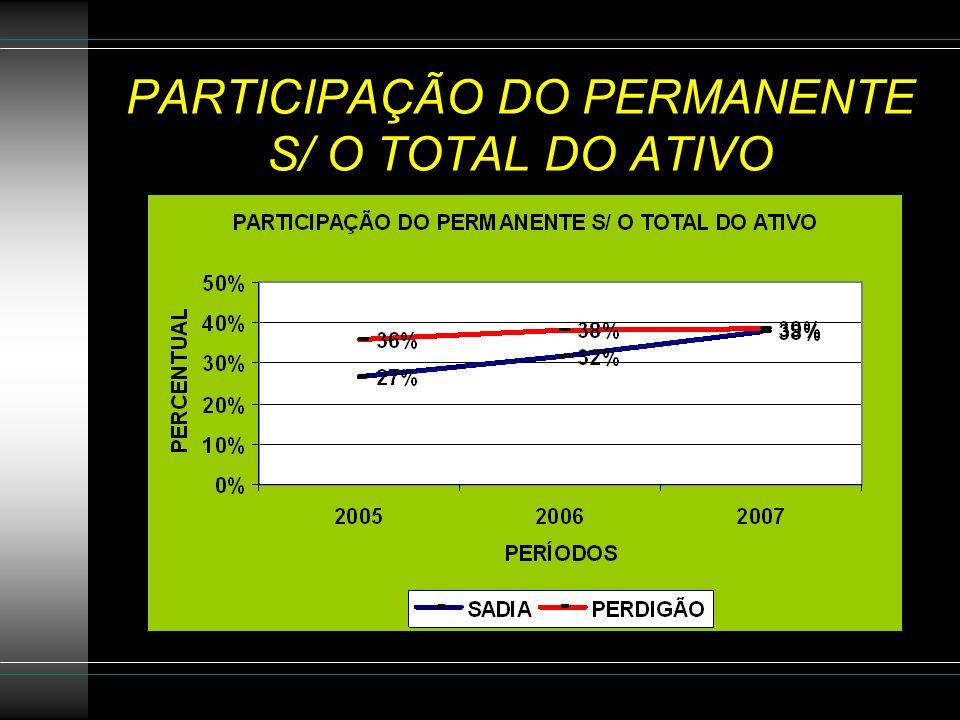 PARTICIPAÇÃO DO PERMANENTE S/ O TOTAL DO ATIVO