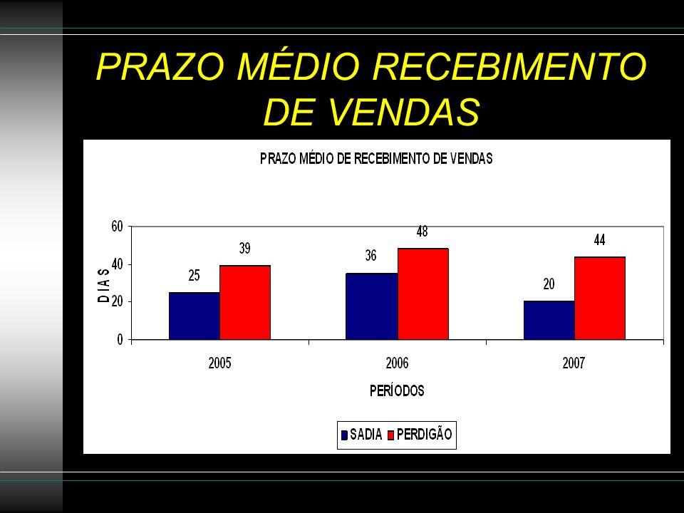 PRAZO MÉDIO RECEBIMENTO DE VENDAS