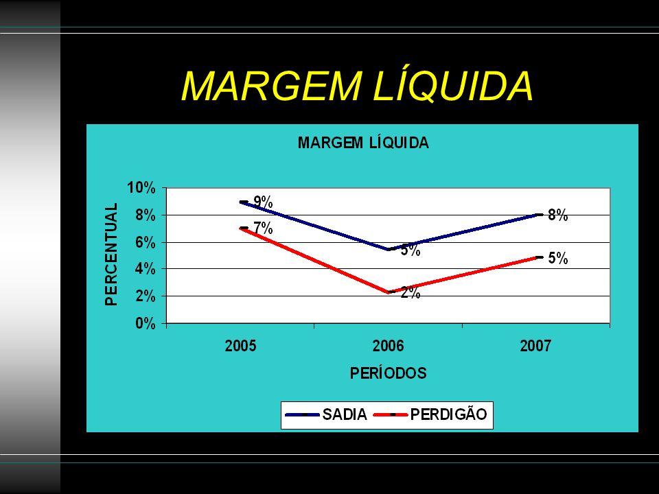 MARGEM LÍQUIDA
