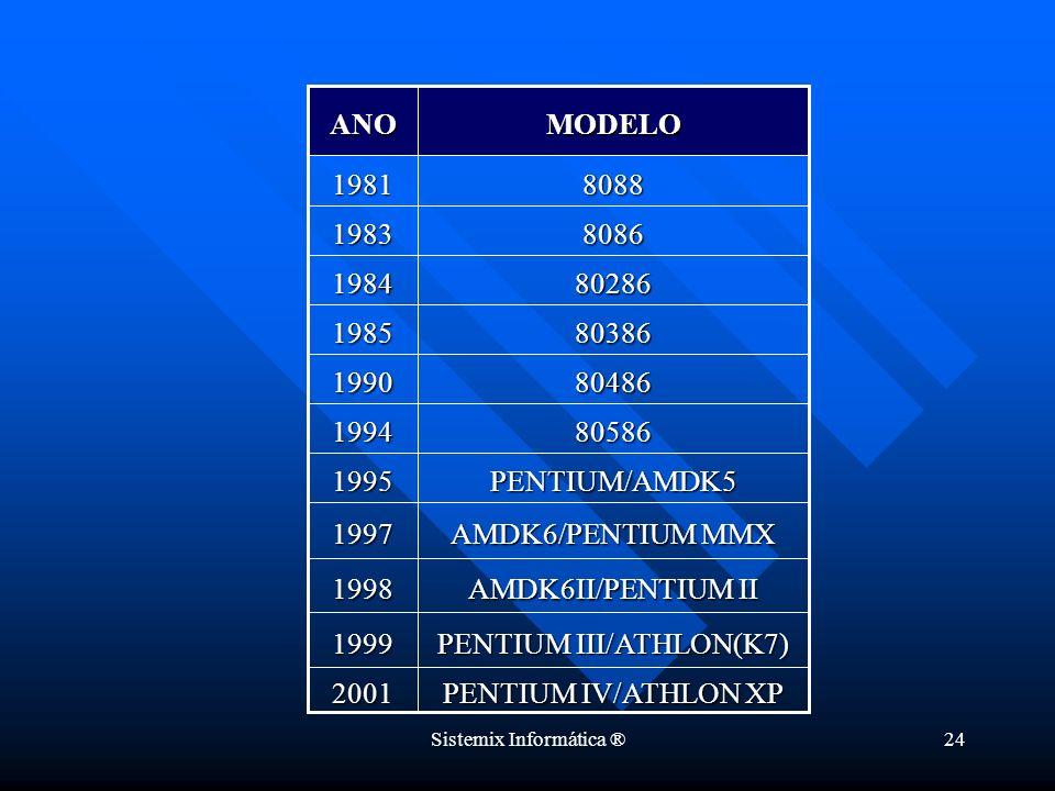 Sistemix Informática ®24 PENTIUM IV/ATHLON XP 2001 PENTIUM III/ATHLON(K7) 1999 AMDK6II/PENTIUM II 1998 AMDK6/PENTIUM MMX 1997 PENTIUM/AMDK51995 805861