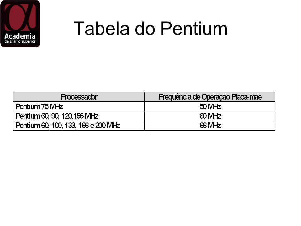 Tabela do Pentium