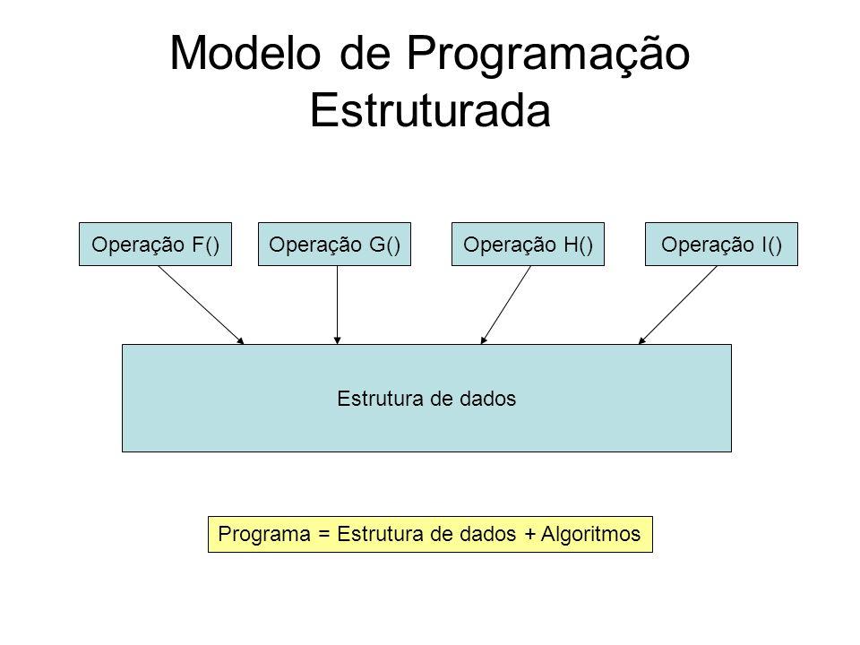 Modelo de Programação Estruturada Estrutura de dados Operação F()Operação I()Operação H()Operação G() Programa = Estrutura de dados + Algoritmos