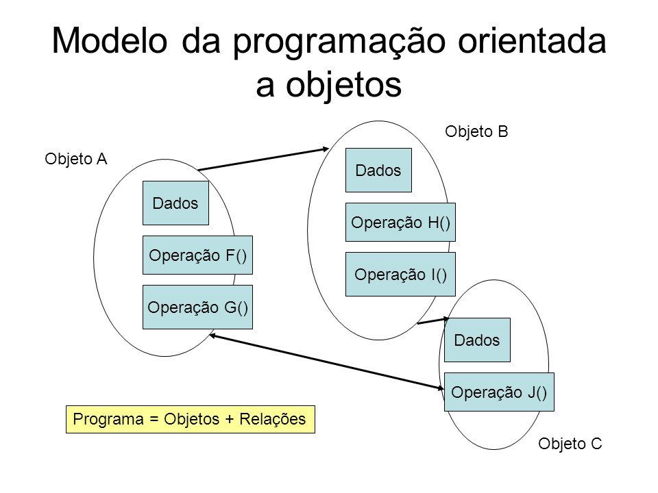 Modelo da programação orientada a objetos Dados Operação F() Operação G() Dados Operação H() Operação I() Operação J() Programa = Objetos + Relações O