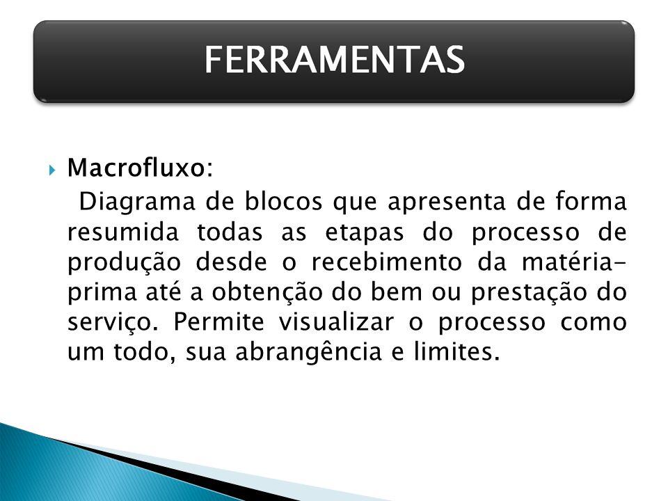 Macrofluxo: Diagrama de blocos que apresenta de forma resumida todas as etapas do processo de produção desde o recebimento da matéria- prima até a obt