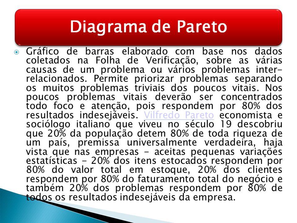 Gráfico de barras elaborado com base nos dados coletados na Folha de Verificação, sobre as várias causas de um problema ou vários problemas inter- rel