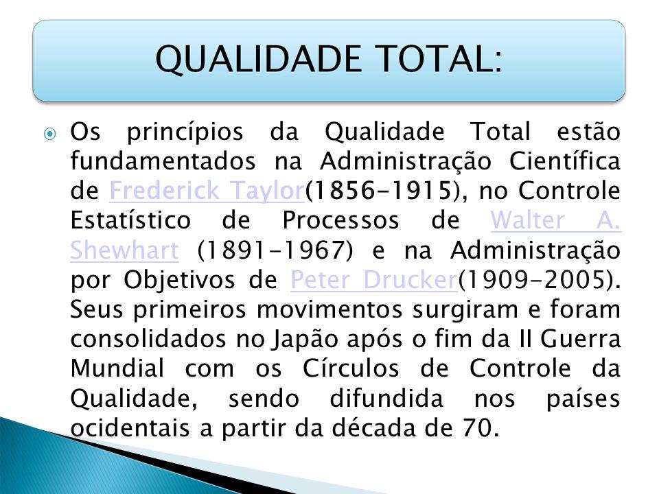 Os princípios da Qualidade Total estão fundamentados na Administração Científica de Frederick Taylor(1856-1915), no Controle Estatístico de Processos