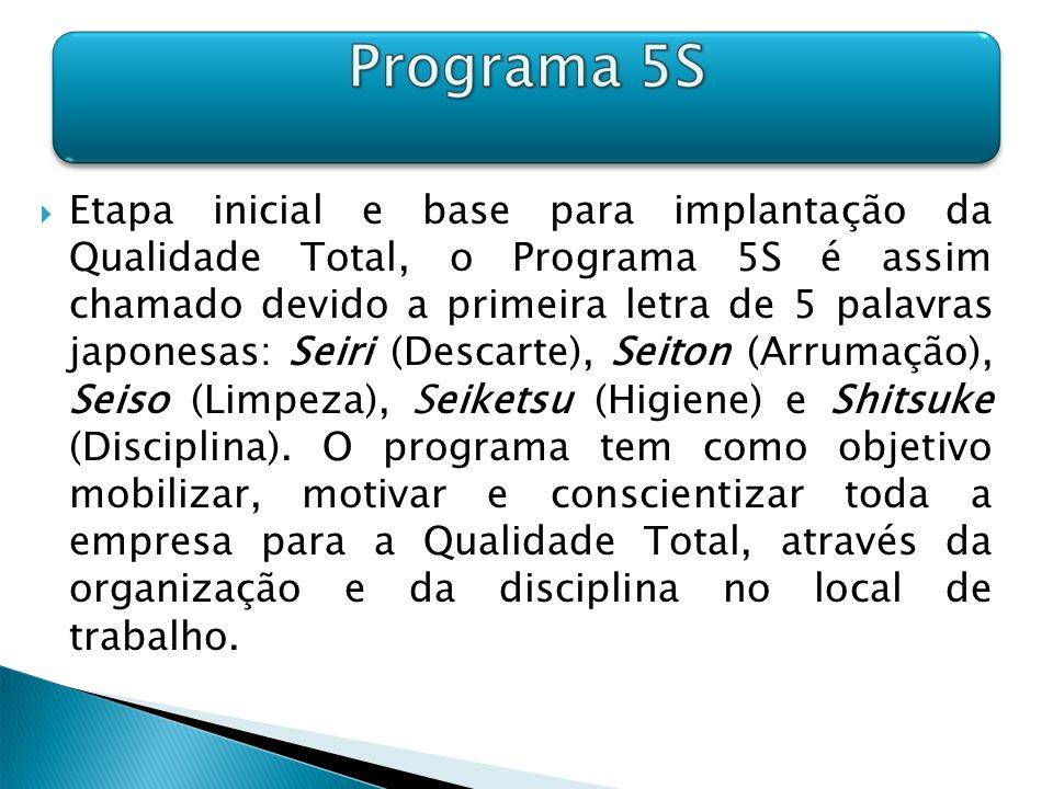 Etapa inicial e base para implantação da Qualidade Total, o Programa 5S é assim chamado devido a primeira letra de 5 palavras japonesas: Seiri (Descar