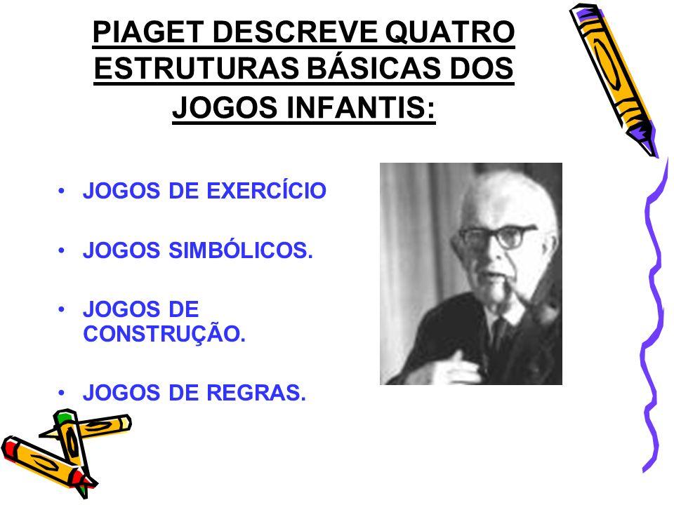 PIAGET DESCREVE QUATRO ESTRUTURAS BÁSICAS DOS JOGOS INFANTIS: JOGOS DE EXERCÍCIO JOGOS SIMBÓLICOS. JOGOS DE CONSTRUÇÃO. JOGOS DE REGRAS.