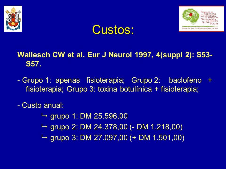 Custos: Wallesch CW et al. Eur J Neurol 1997, 4(suppl 2): S53- S57. - Grupo 1: apenas fisioterapia; Grupo 2: baclofeno + fisioterapia; Grupo 3: toxina