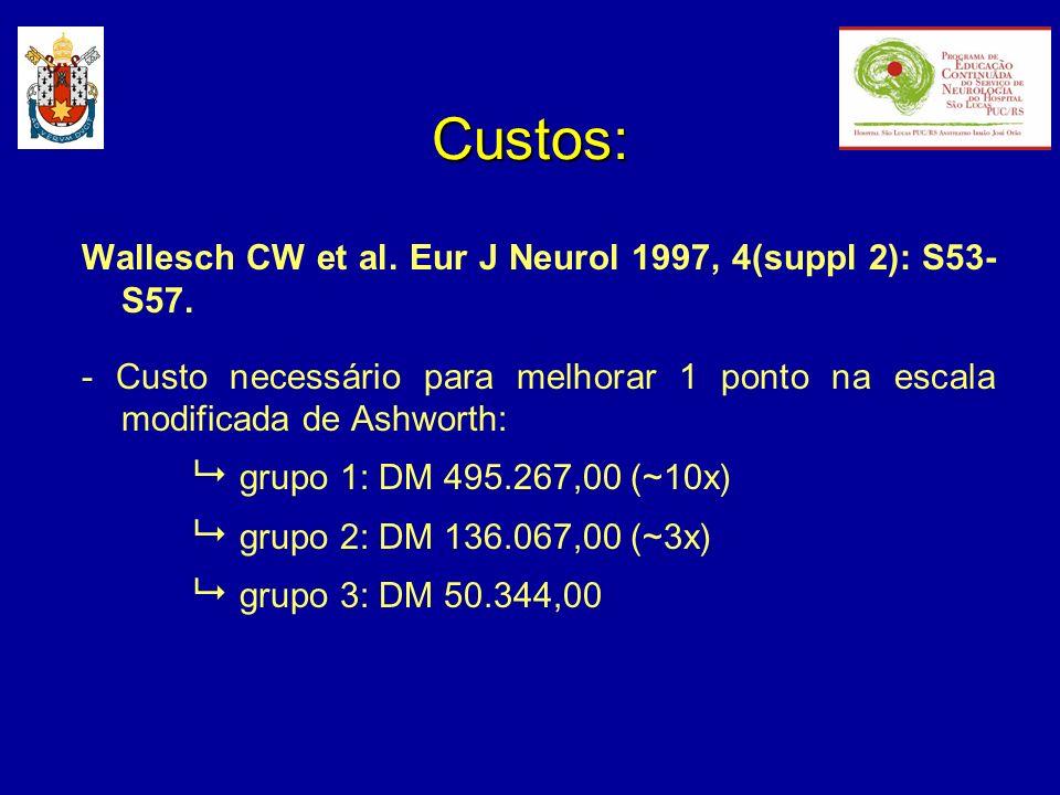 Custos: - Custo necessário para melhorar 1 ponto na escala modificada de Ashworth: grupo 1: DM 495.267,00 (~10x) grupo 2: DM 136.067,00 (~3x) grupo 3: