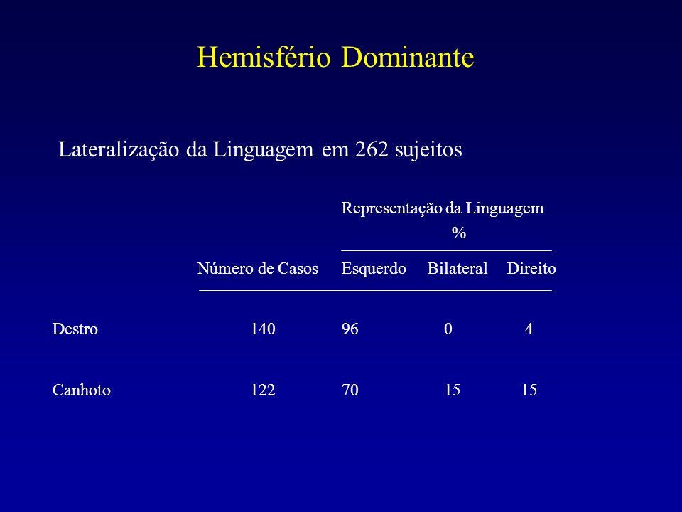 Representação da Linguagem % Número de CasosEsquerdo Bilateral Direito Destro14096 0 4 Canhoto12270 15 15 Lateralização da Linguagem em 262 sujeitos H
