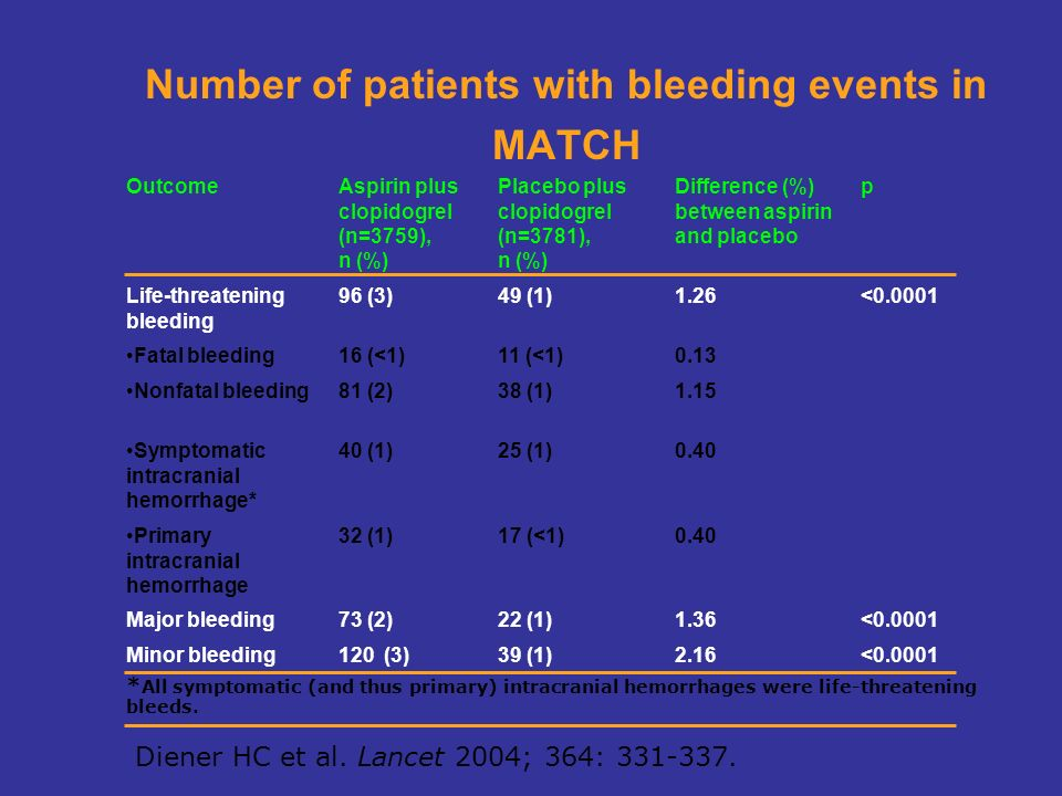 Number of patients with bleeding events in MATCH Diener HC et al. Lancet 2004; 364: 331-337. OutcomeAspirin plus clopidogrel (n=3759), n (%) Placebo p
