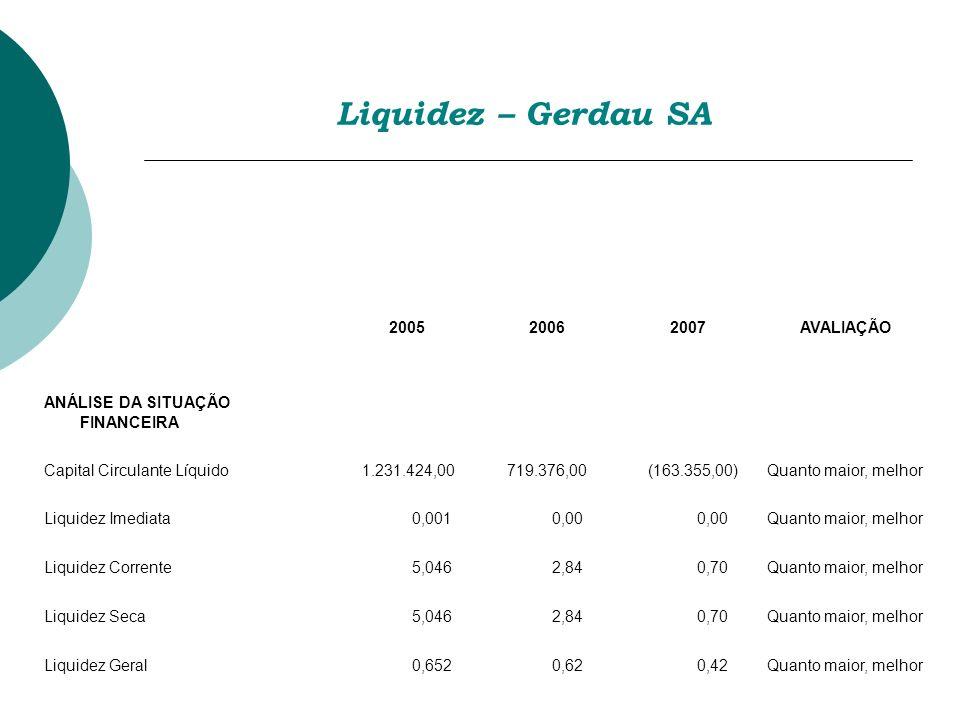 Liquidez – Gerdau SA 200520062007AVALIAÇÃO ANÁLISE DA SITUAÇÃO FINANCEIRA Capital Circulante Líquido 1.231.424,00 719.376,00 (163.355,00)Quanto maior,