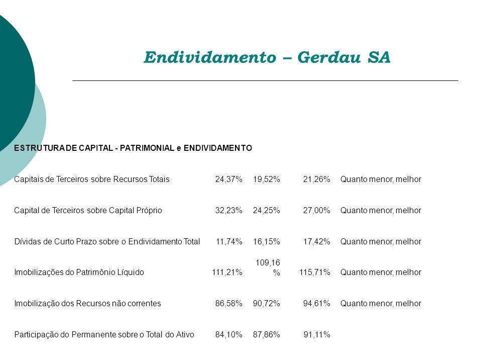 ESTRUTURA DE CAPITAL - PATRIMONIAL e ENDIVIDAMENTO Capitais de Terceiros sobre Recursos Totais24,37%19,52%21,26%Quanto menor, melhor Capital de Tercei