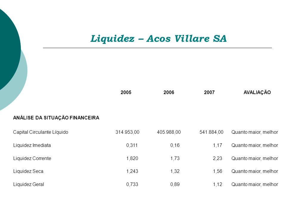 Liquidez – Acos Villare SA 200520062007AVALIAÇÃO ANÁLISE DA SITUAÇÃO FINANCEIRA Capital Circulante Líquido 314.953,00 405.988,00 541.884,00Quanto maio