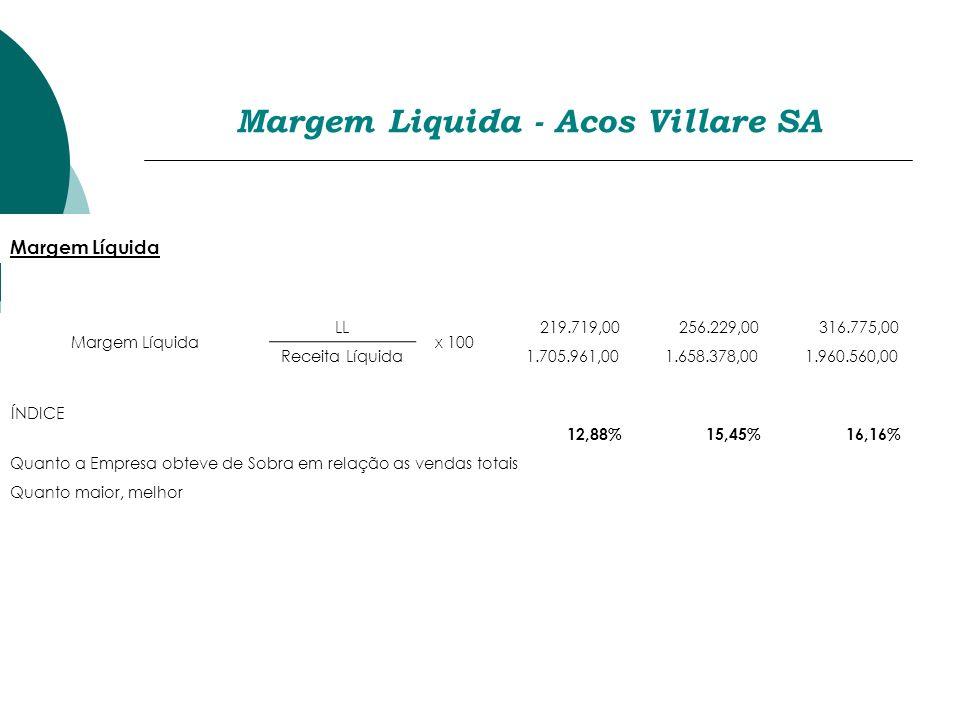 Margem Liquida - Acos Villare SA Margem Líquida LL x 100 219.719,00 256.229,00 316.775,00 Receita Líquida 1.705.961,00 1.658.378,00 1.960.560,00 12,88