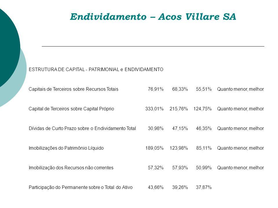 Endividamento – Acos Villare SA ESTRUTURA DE CAPITAL - PATRIMONIAL e ENDIVIDAMENTO Capitais de Terceiros sobre Recursos Totais76,91%68,33%55,51%Quanto