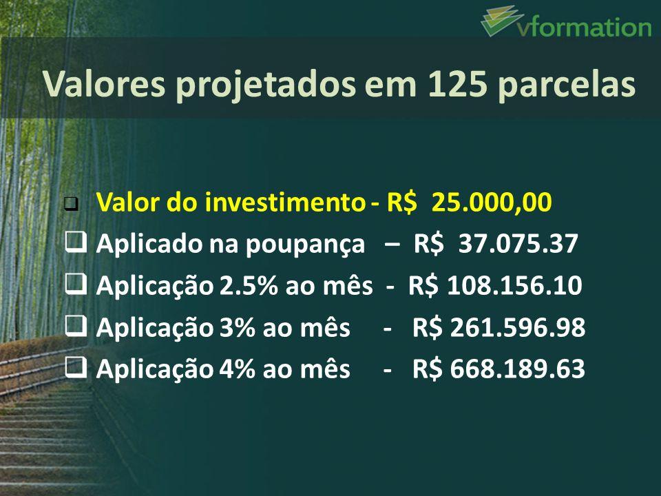 Valor do investimento - R$ 25.000,00 Aplicado na poupança – R$ 37.075.37 Aplicação 2.5% ao mês - R$ 108.156.10 Aplicação 3% ao mês - R$ 261.596.98 Apl