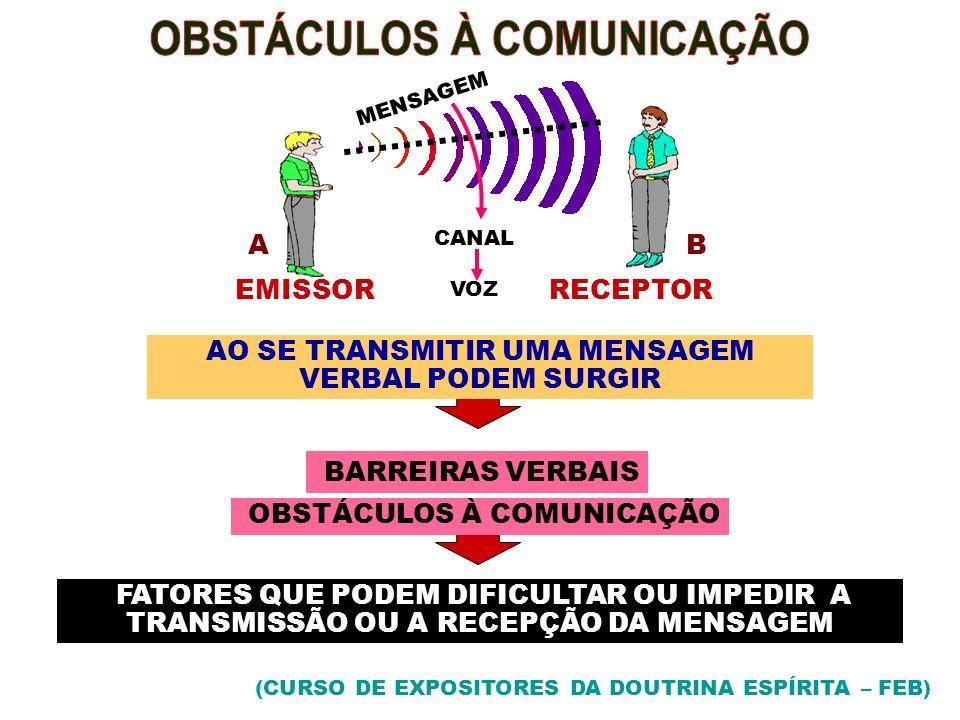 MENSAGEM AB CANAL VOZ EMISSORRECEPTOR AO SE TRANSMITIR UMA MENSAGEM VERBAL PODEM SURGIR BARREIRAS VERBAIS (CURSO DE EXPOSITORES DA DOUTRINA ESPÍRITA –