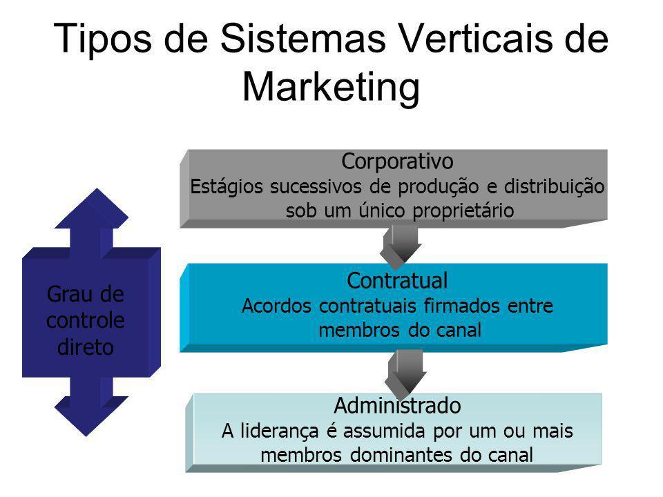 Corporativo Estágios sucessivos de produção e distribuição sob um único proprietário Contratual Acordos contratuais firmados entre membros do canal Ad