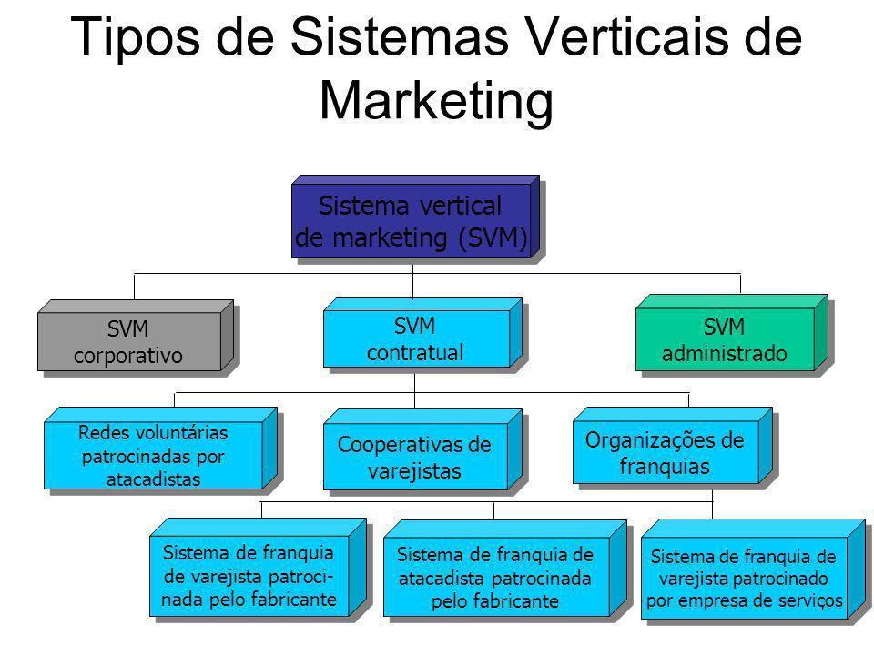 SVM contratual Cooperativas de varejistas Organizações de franquias Redes voluntárias patrocinadas por atacadistas Sistema de franquia de varejista pa