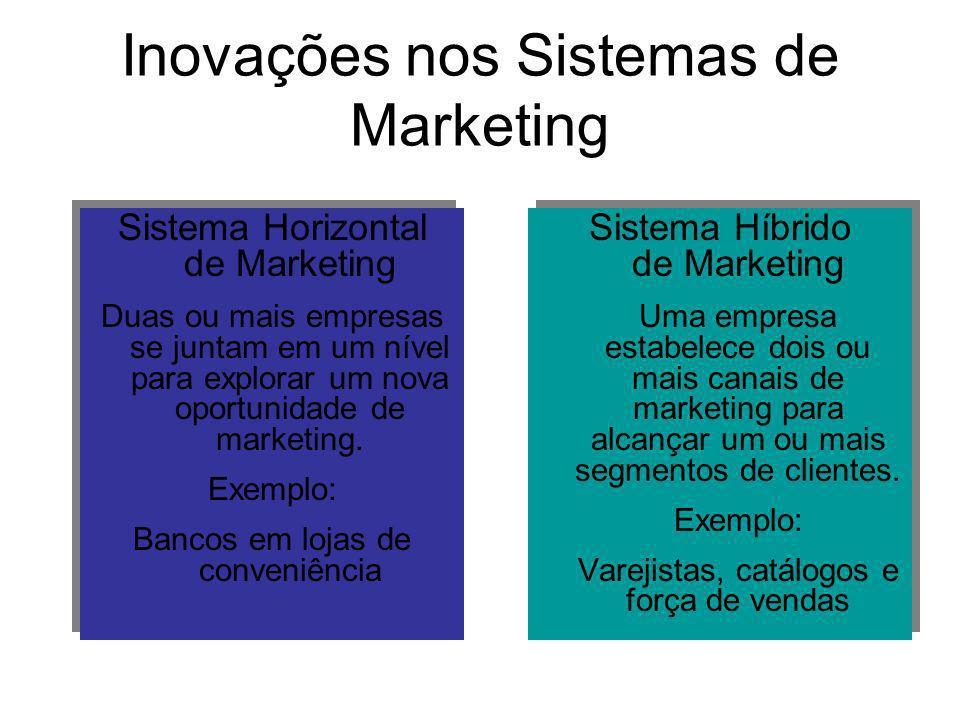 Inovações nos Sistemas de Marketing Sistema Horizontal de Marketing Duas ou mais empresas se juntam em um nível para explorar um nova oportunidade de