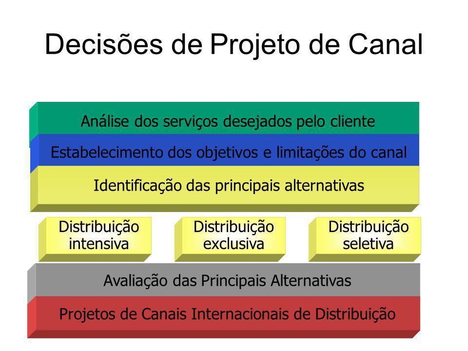 Análise dos serviços desejados pelo cliente Estabelecimento dos objetivos e limitações do canal Distribuição seletiva Distribuição exclusiva Distribui