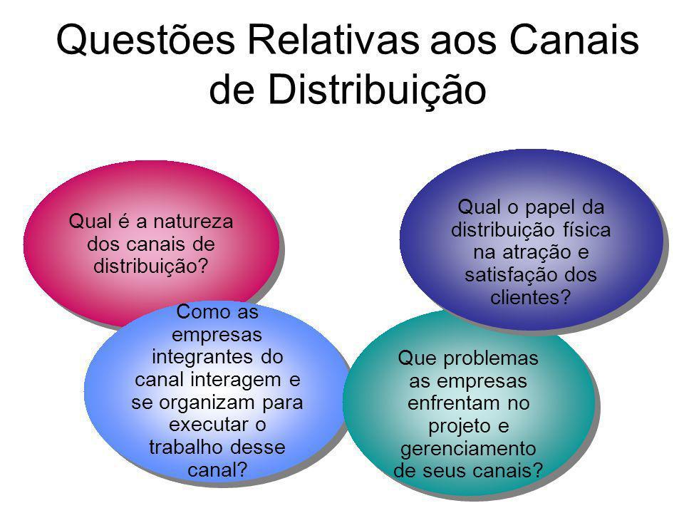 Qual é a natureza dos canais de distribuição? Como as empresas integrantes do canal interagem e se organizam para executar o trabalho desse canal? Que