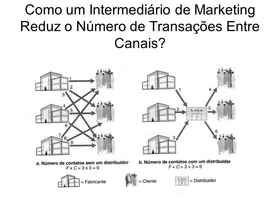 Como um Intermediário de Marketing Reduz o Número de Transações Entre Canais?