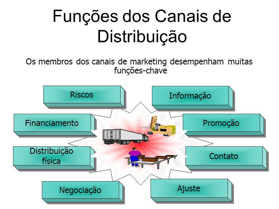Contato Financiamento Informação Riscos Promoção Ajuste Negociação Distribuição física Distribuição física Os membros dos canais de marketing desempen