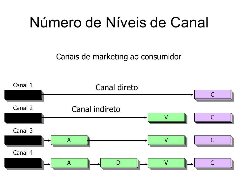 F F A A D D V V C C F F A A V V C C F F V V C C F F C C Canal 1 Canal 2 Canal 3 Canal 4 Canais de marketing ao consumidor Número de Níveis de Canal Ca