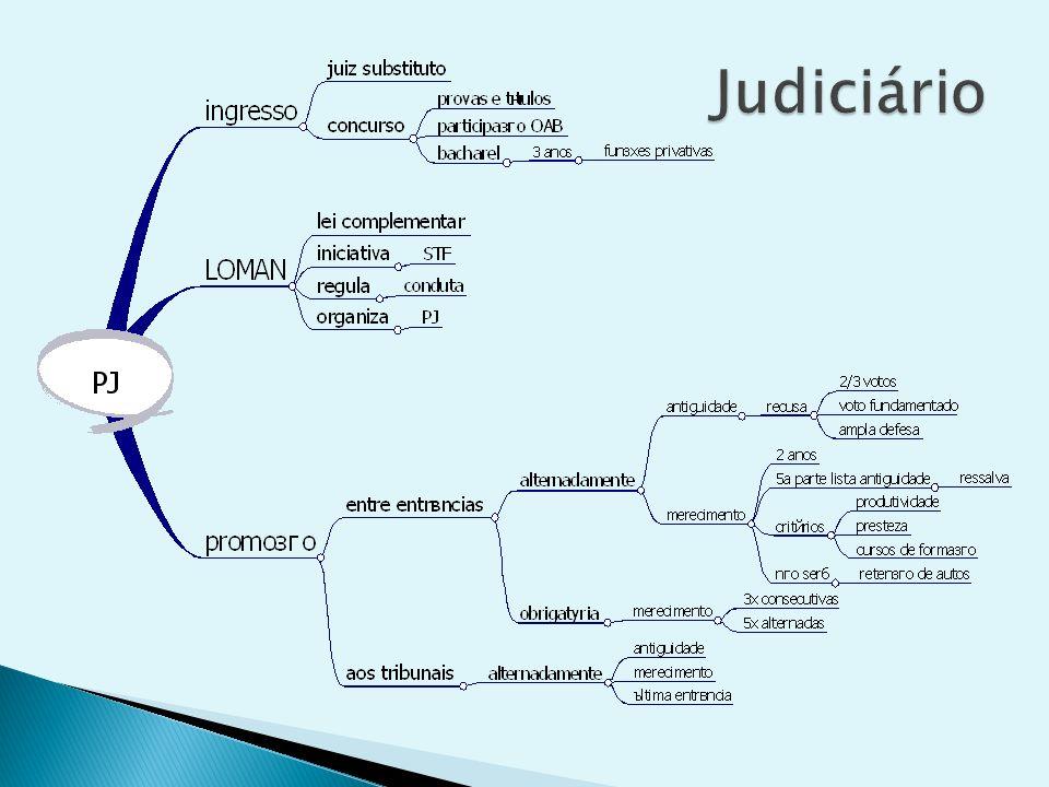 SÚMULA Nº 628 INTEGRANTE DE LISTA DE CANDIDATOS A DETERMINADA VAGA DA COMPOSIÇÃO DE TRIBUNAL É PARTE LEGÍTIMA PARA IMPUGNAR A VALIDADE DA NOMEAÇÃO DE CONCORRENTE.