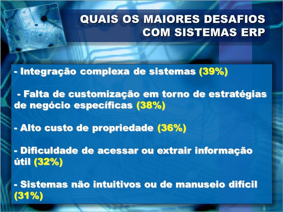 QUAIS OS MAIORES DESAFIOS COM SISTEMAS ERP - Integração complexa de sistemas (39%) - Falta de customização em torno de estratégias de negócio específi