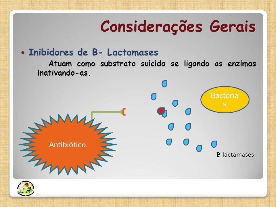 Considerações Gerais Inibidores de Β- Lactamases Atuam como substrato suicida se ligando as enzimas inativando-as. Bactéria s Antibiótico B-lactamases