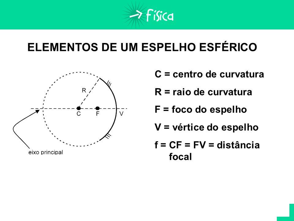 ELEMENTOS DE UM ESPELHO ESFÉRICO C = centro de curvatura R = raio de curvatura F = foco do espelho V = vértice do espelho f = CF = FV = distância foca