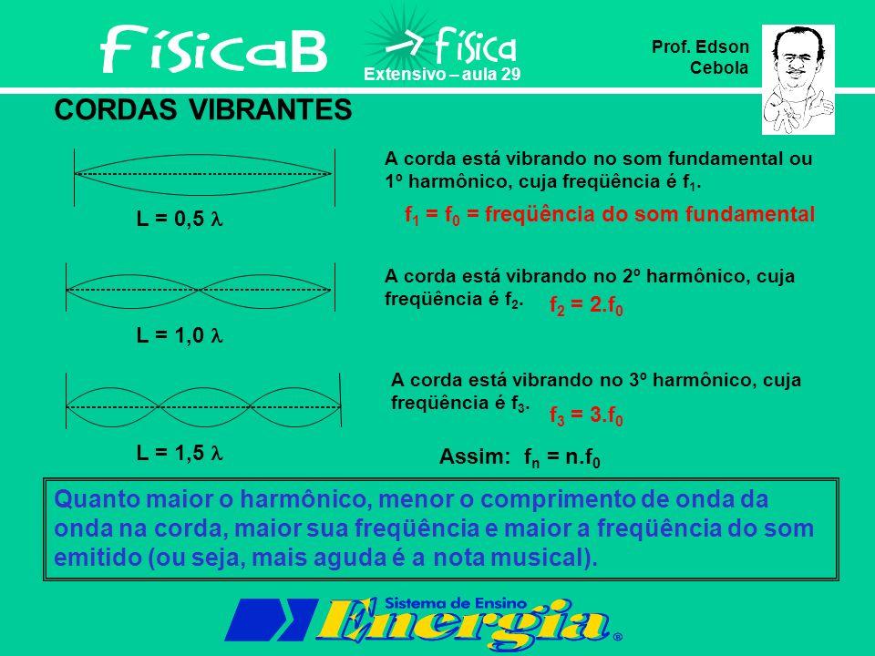 B Extensivo – aula 29 Prof. Edson Cebola CORDAS VIBRANTES A corda está vibrando no som fundamental ou 1º harmônico, cuja freqüência é f 1. f 1 = f 0 =