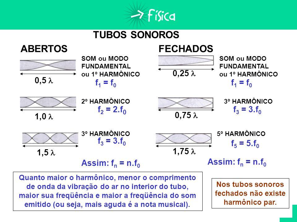 TUBOS SONOROS TUBOSABERTOS SOM ou MODO FUNDAMENTAL ou 1º HARMÔNICO f 1 = f 0 0,5 2º HARMÔNICO f 2 = 2.f 0 f 3 = 3.f 0 3º HARMÔNICO Assim: f n = n.f 0