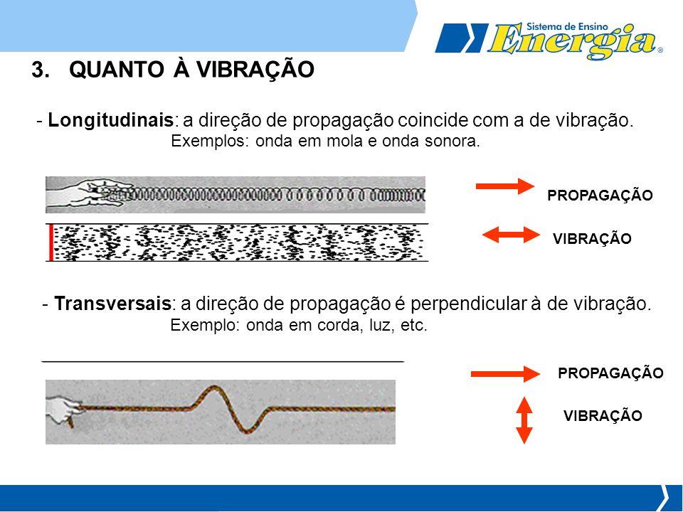 - Longitudinais: a direção de propagação coincide com a de vibração. PROPAGAÇÃO VIBRAÇÃO 3. QUANTO À VIBRAÇÃO - Transversais: a direção de propagação