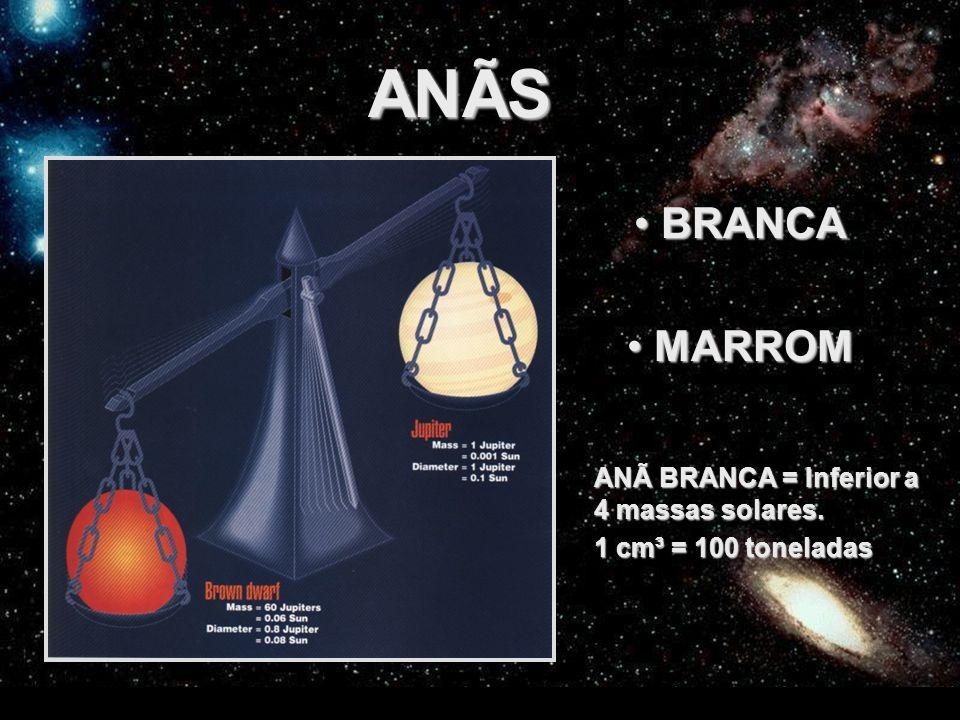 FEDERAÇÃO ESPÍRITA DO ESTADO DO CEARÁ ANÃS BRANCA BRANCA MARROM MARROM ANÃ BRANCA = Inferior a 4 massas solares. 1 cm³ = 100 toneladas