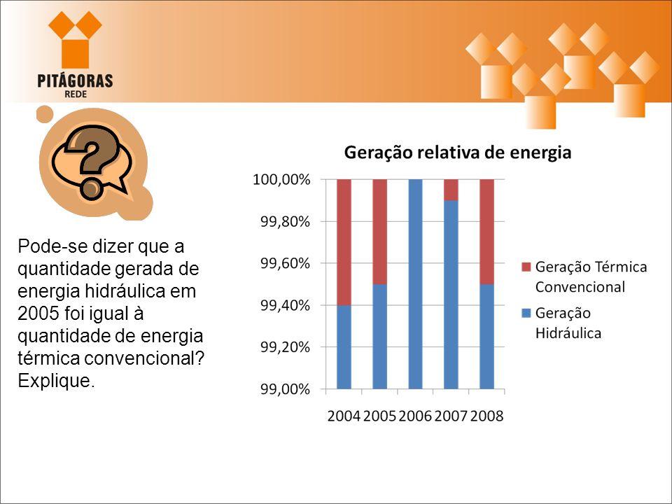 Pode-se dizer que a quantidade gerada de energia hidráulica em 2005 foi igual à quantidade de energia térmica convencional? Explique.