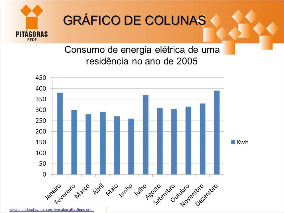 exemplo abaixo mostra o consumo de energia elétrica no decorrer do ano de 2005 de uma família. família www.mundoeducacao.com.br/matematica/tipos-gra..