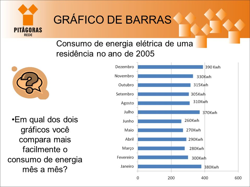 Consumo de energia elétrica de uma residência no ano de 2005 Em qual dos dois gráficos você compara mais facilmente o consumo de energia mês a mês? GR