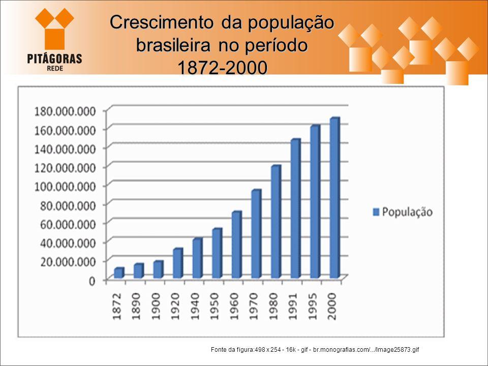 Crescimento da população brasileira no período 1872-2000 Fonte da figura:498 x 254 - 16k - gif - br.monografias.com/.../Image25873.gif