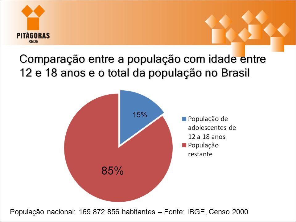 Comparação entre a população com idade entre 12 e 18 anos e o total da população no Brasil População nacional: 169 872 856 habitantes – Fonte: IBGE, C
