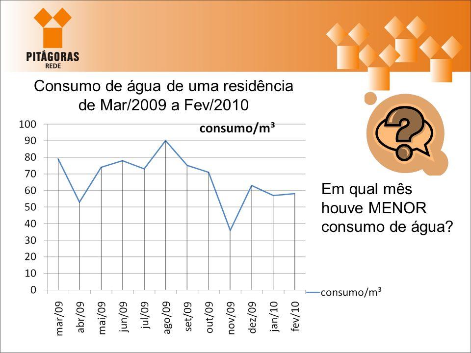 Consumo de água de uma residência de Mar/2009 a Fev/2010 Em qual mês houve MENOR consumo de água?
