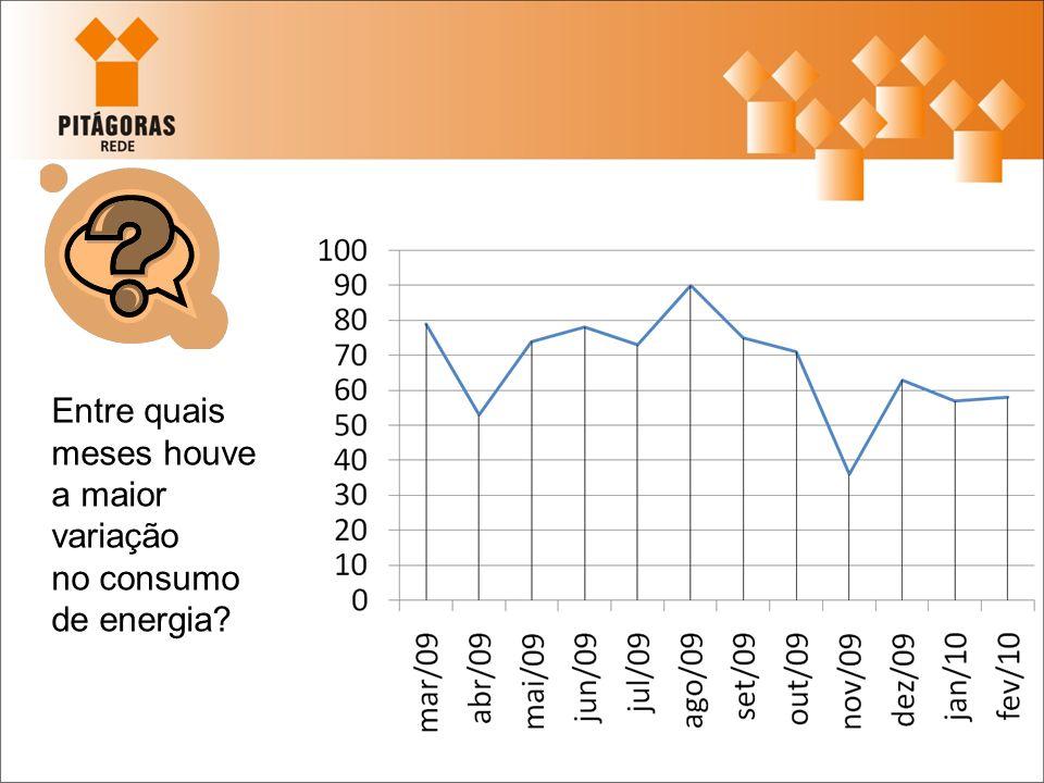 Foi fácil perceber que houve um decrescimento significativo entre os meses de outubro e novembro de 2009.