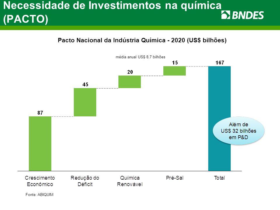 Necessidade de Investimentos na química (PACTO) Pacto Nacional da Indústria Química - 2020 (US$ bilhões) Fonte: ABIQUIM média anual US$ 8,7 bilhões