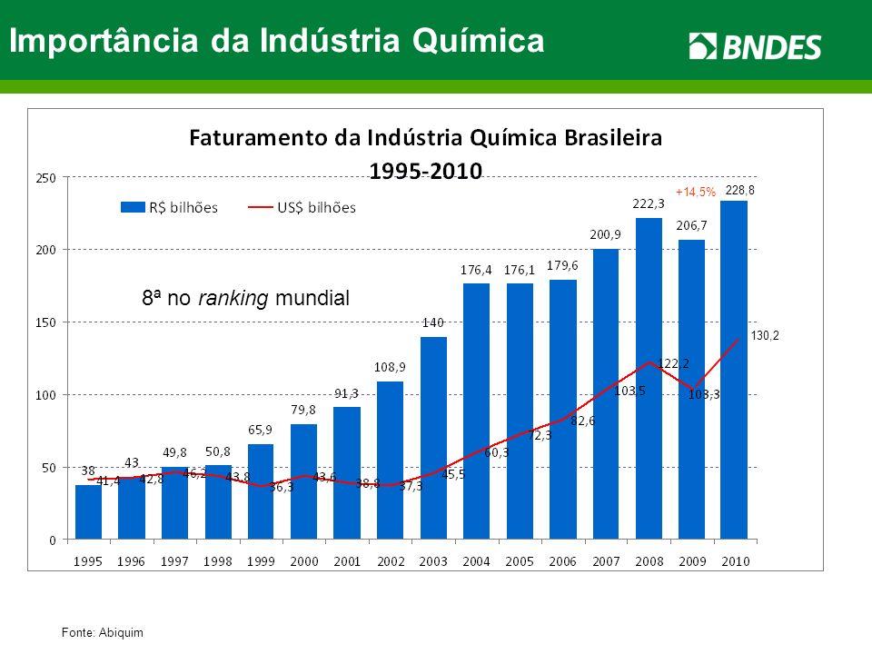 Importância da Indústria Química Fonte: Abiquim 8ª no ranking mundial 228,8 130,2 +14,5%